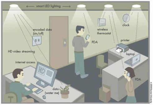 Картинки по запросу коммуникации видимый свет